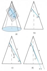 Mit wachsendem Abstand zwischen Sender und Empfänger kommt es in deren engerer Umgebung zum Übergang der Ellipsenverläufe in Parabelverläufe.