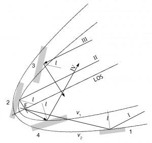Spiegelnde Reflexion von Satellitensignalen an kleinen Objekten: Aus den Umweg-Ellipsen hervorgegangene Parabeln