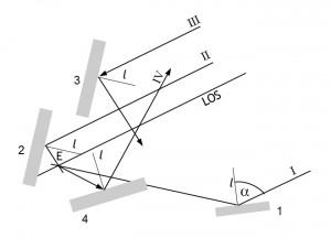 Vier Objekte, die von - aufgrund der sehr großen Entfernung beim Satellitenempfang - parallel zueinander einfallenden Signalanteilen getroffen werden.