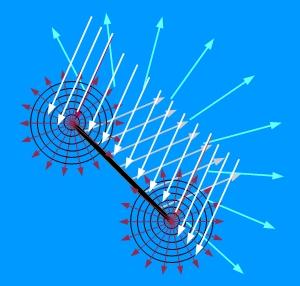 """An der Fläche des ebenen Objekts wird die Wellenfront des auftreffenden Signals reflektiert und an dessen Kanten gebeugt. In größerer Entfernung """"verschmelzen"""" diese einzelnen Komponenten zu einem scheinbar vom Zentrum des Objekts ausgehenden Signal mit von der Richtung abhängiger Intensität."""
